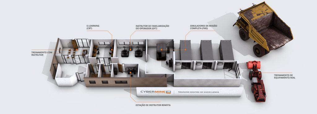 CYBERMINE Training Centre - Portuguese